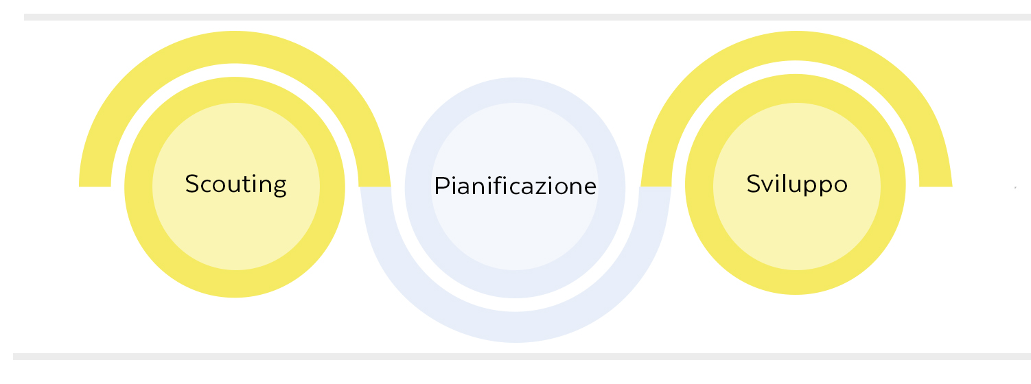 Lavora Con Noi I Percorsi Per I Dipendenti Poste Italiane