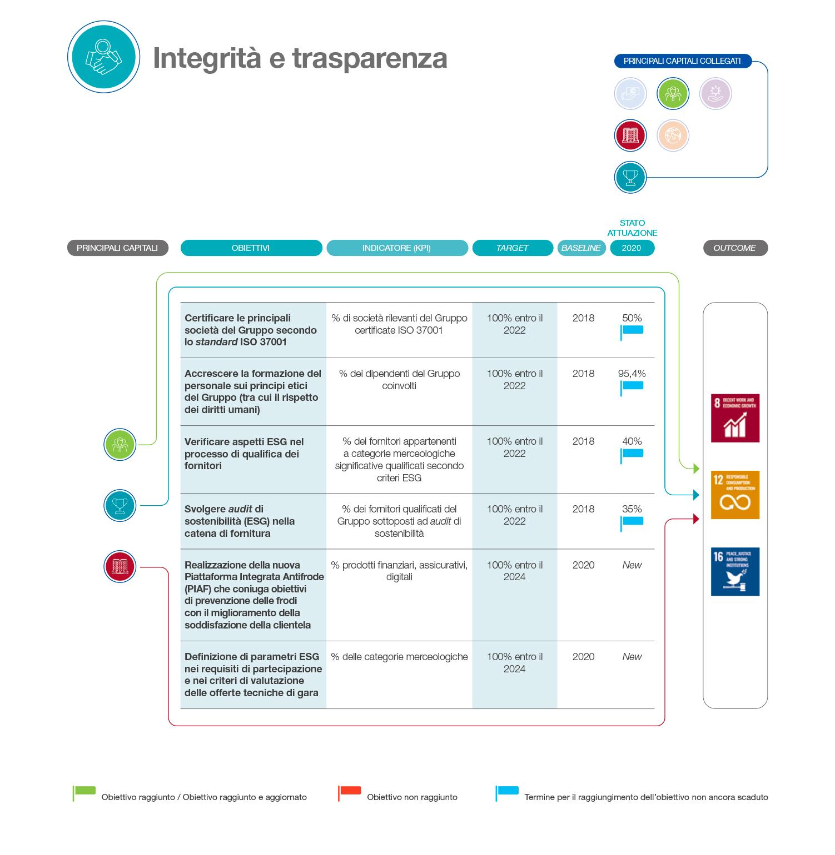 Integrità e trasparenza