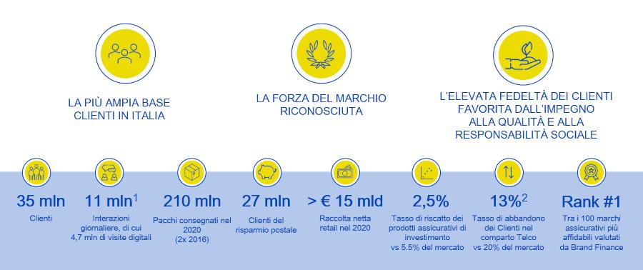 Investire in Poste Italiane