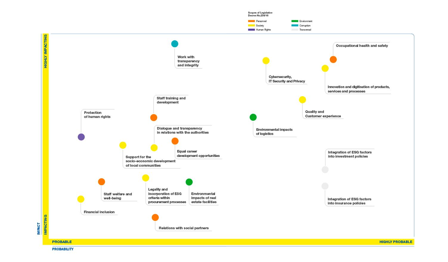 Poste Italiane Group's impact matrix