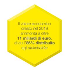Valore Economico Generato