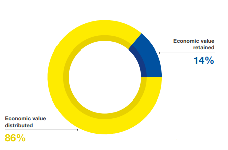 Distribution of economic value genarated