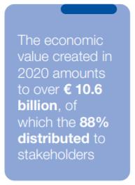 Valore economico distribuito generato