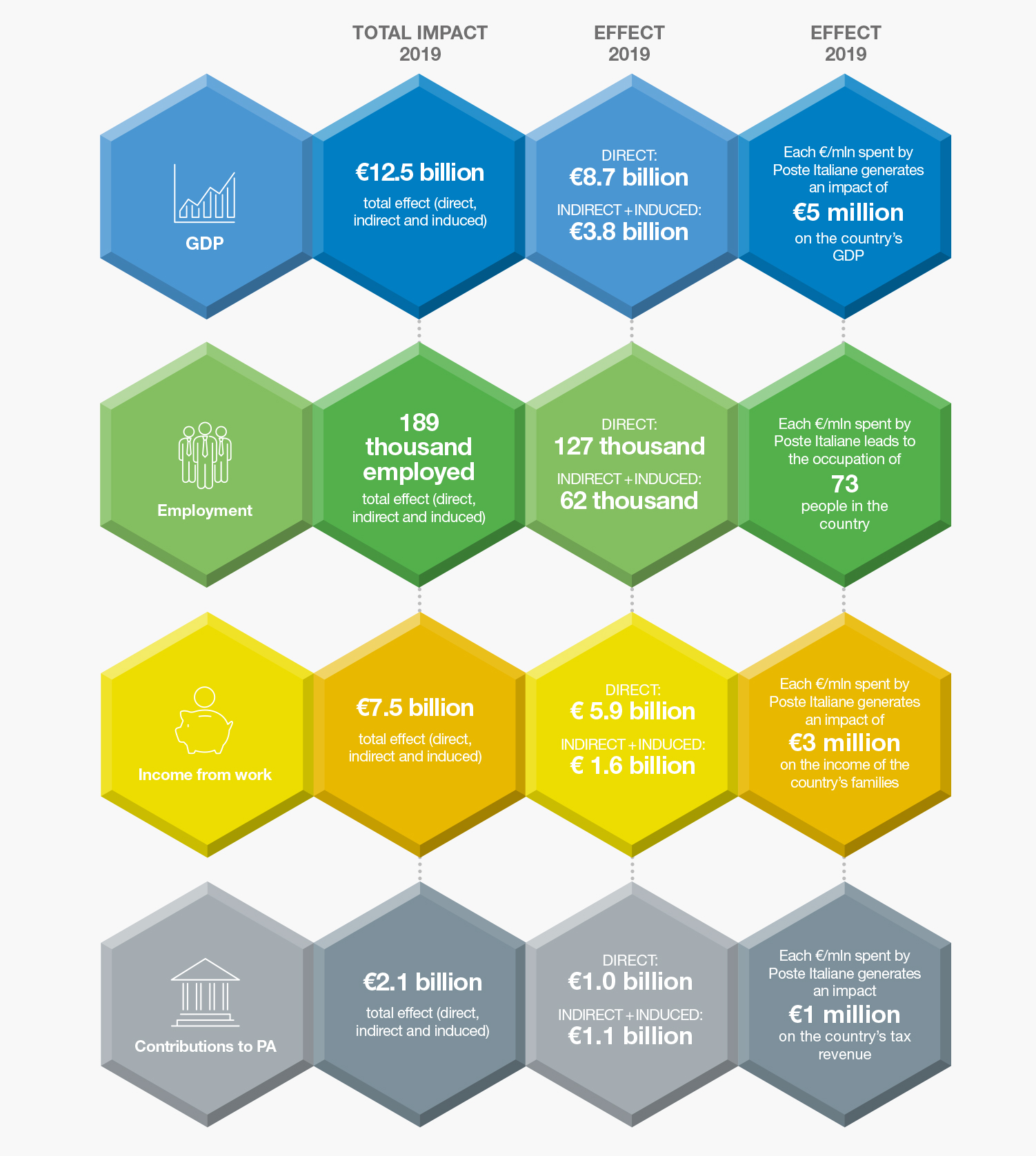 The impacts generated by Poste Italiane