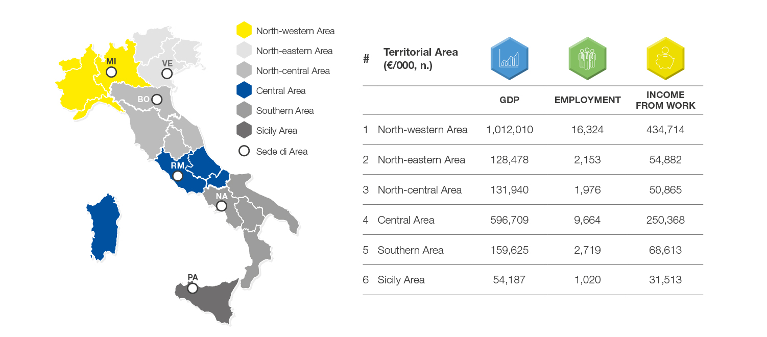 Impacts generated in individual Territorial Areas