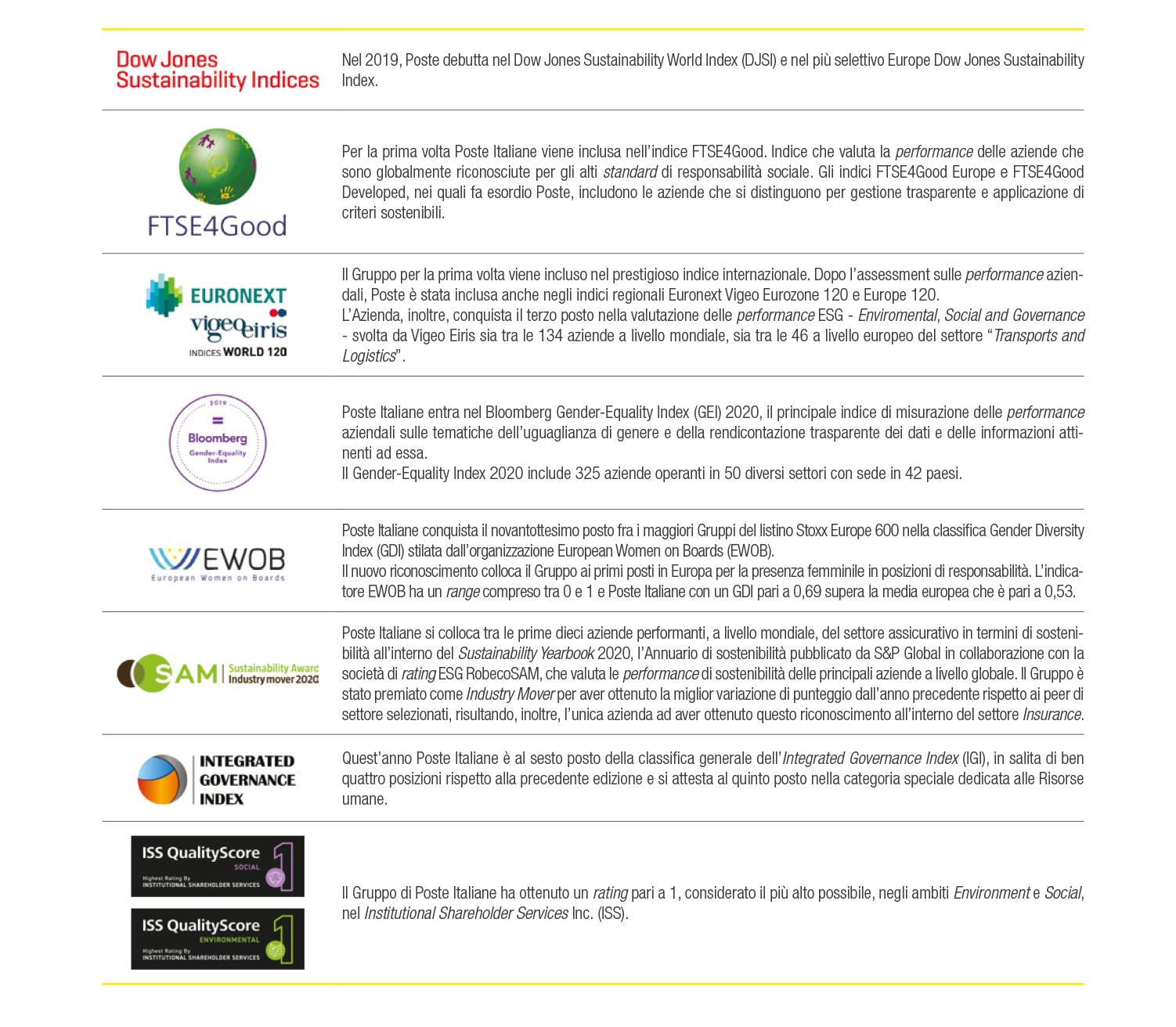 Indici di sostenibilità in cui è presente Poste Italiane