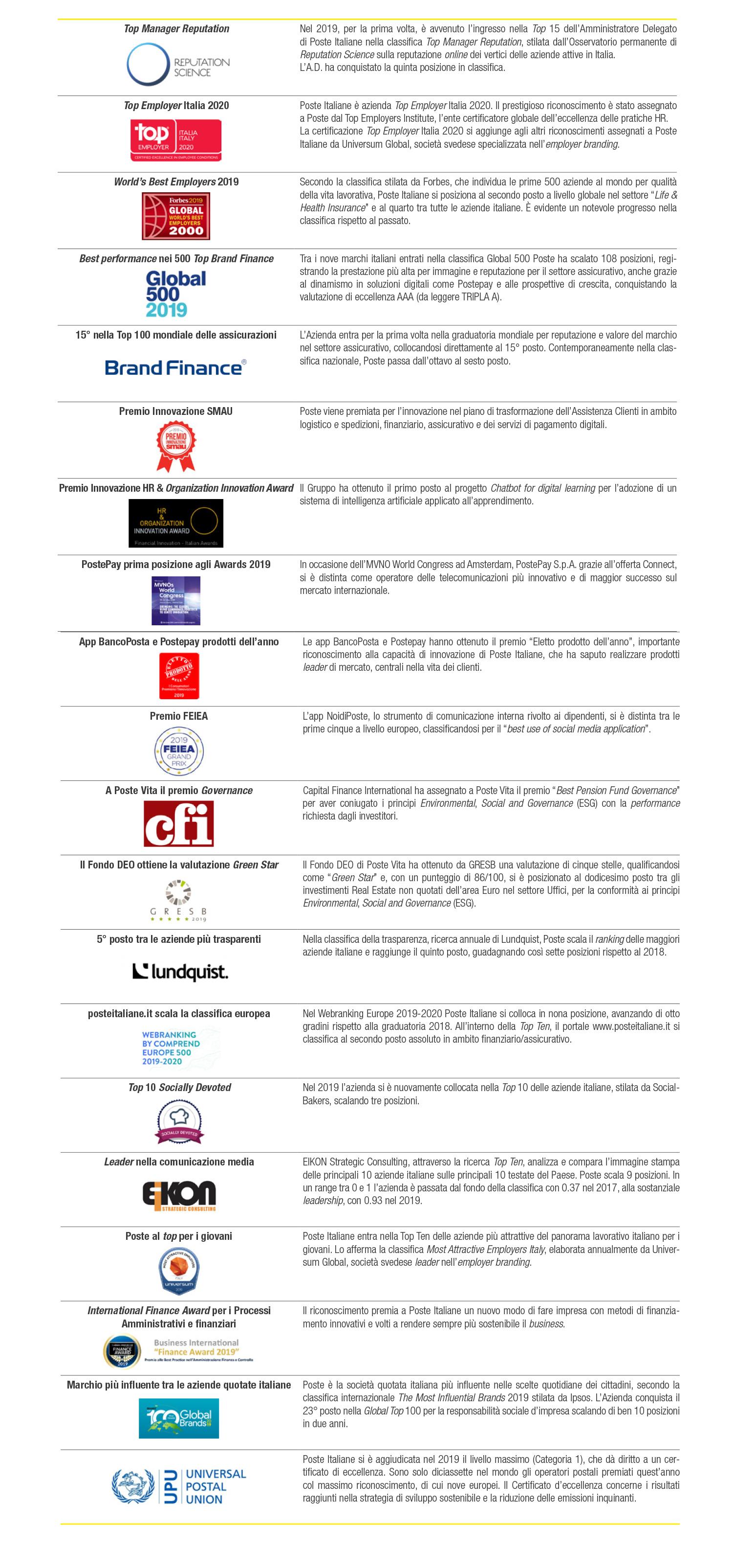 Premi e riconoscimenti ESG