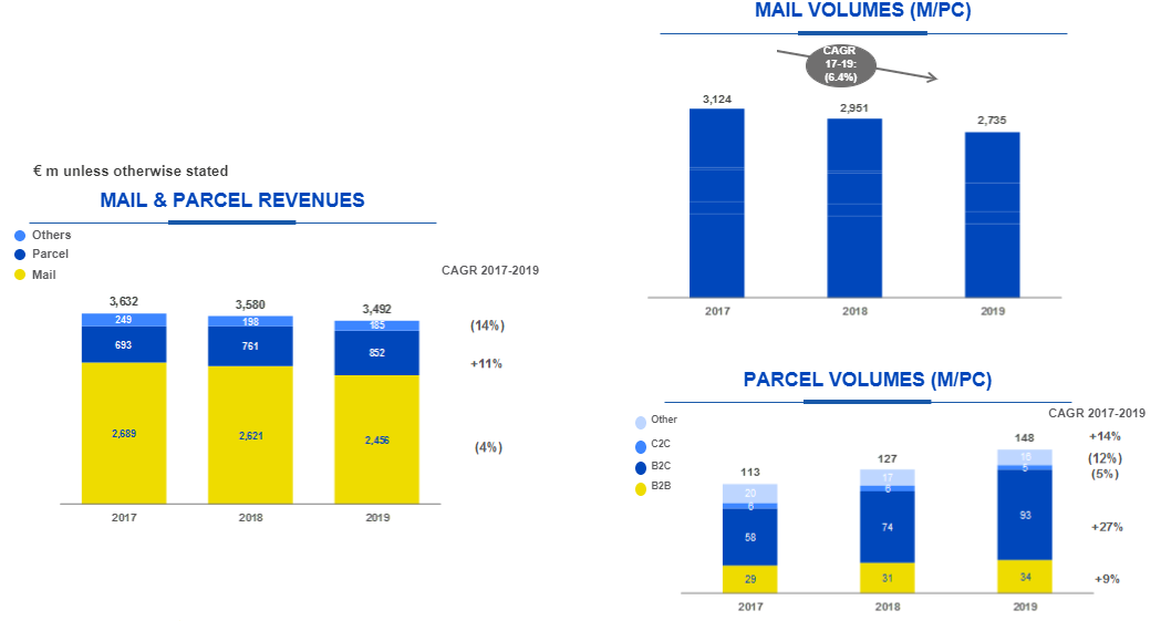 Mail, Parcel and Distribution