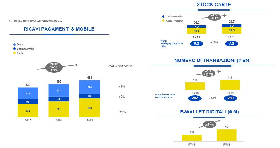 Pagamenti Mobile e Digitale