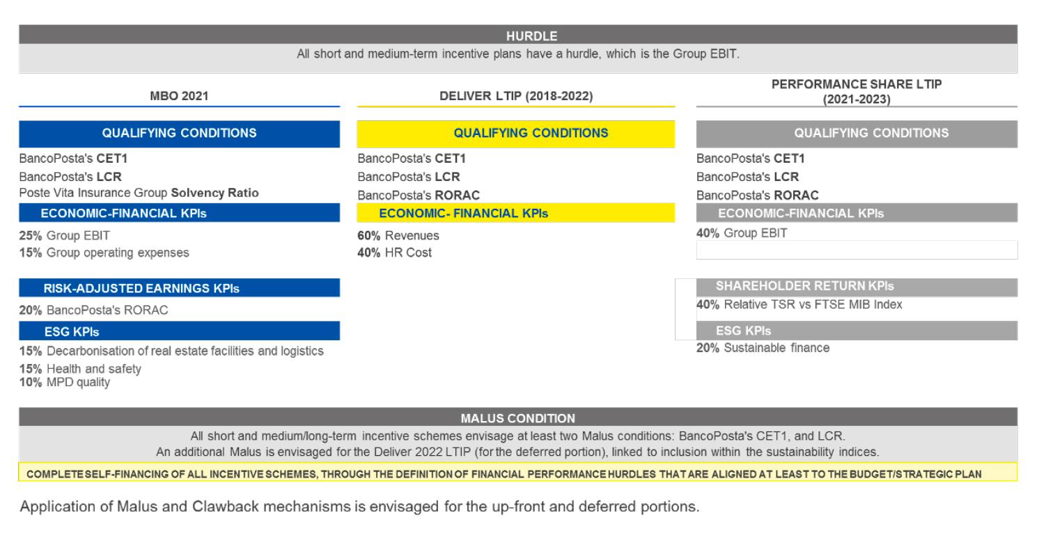 condizioni e obiettivi di performance