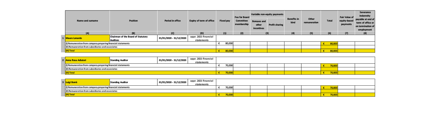 tabella remunerazione