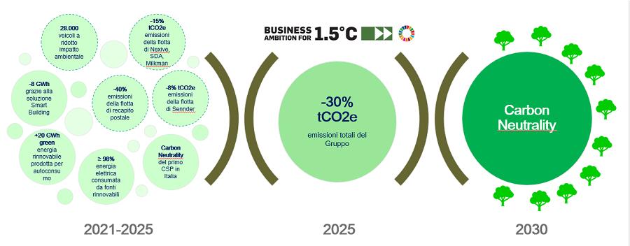 La transizione verso la carbon neutrality: la strategia di Poste Italiane